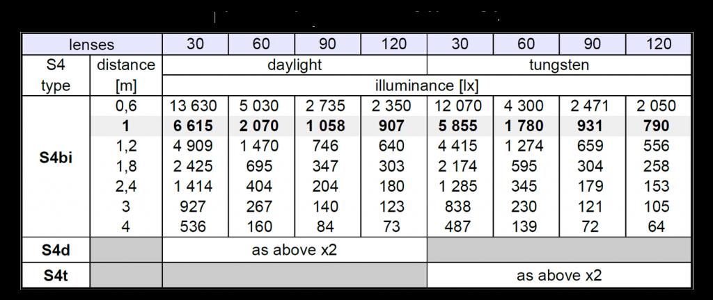 S4-fotometria-ENG