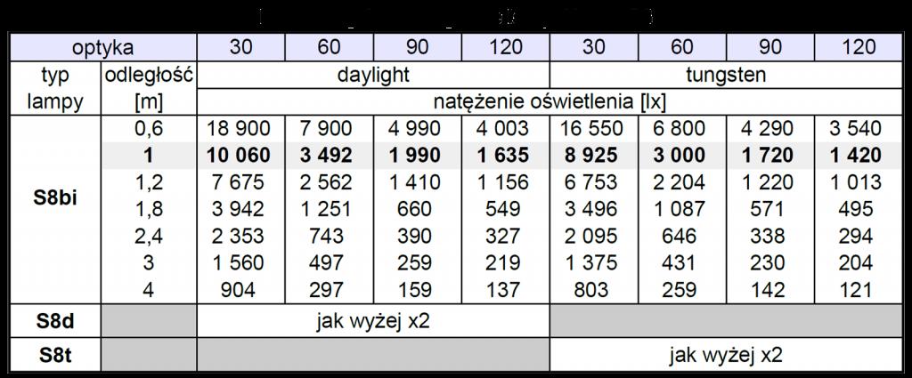 S8-fotometria-PL